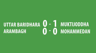 Baridhara in seventh hell and Mohammedan remain winless